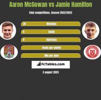 Aaron McGowan vs Jamie Hamilton h2h player stats