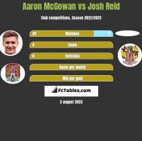 Aaron McGowan vs Josh Reid h2h player stats
