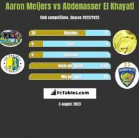 Aaron Meijers vs Abdenasser El Khayati h2h player stats