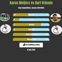 Aaron Meijers vs Bart Vriends h2h player stats