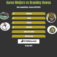 Aaron Meijers vs Brandley Kuwas h2h player stats