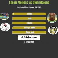 Aaron Meijers vs Dion Malone h2h player stats