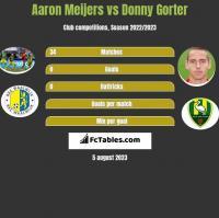 Aaron Meijers vs Donny Gorter h2h player stats