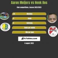 Aaron Meijers vs Henk Bos h2h player stats