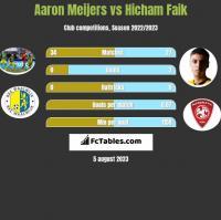 Aaron Meijers vs Hicham Faik h2h player stats