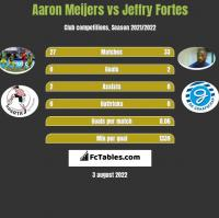 Aaron Meijers vs Jeffry Fortes h2h player stats