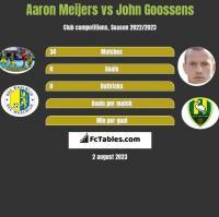Aaron Meijers vs John Goossens h2h player stats