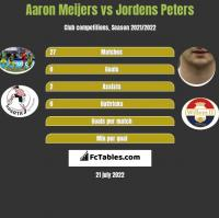 Aaron Meijers vs Jordens Peters h2h player stats