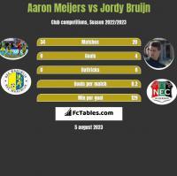 Aaron Meijers vs Jordy Bruijn h2h player stats