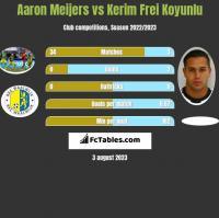 Aaron Meijers vs Kerim Frei Koyunlu h2h player stats