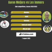 Aaron Meijers vs Lex Immers h2h player stats