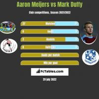 Aaron Meijers vs Mark Duffy h2h player stats