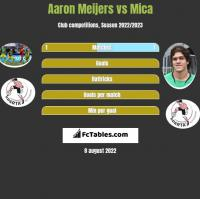 Aaron Meijers vs Mica h2h player stats
