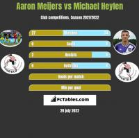 Aaron Meijers vs Michael Heylen h2h player stats