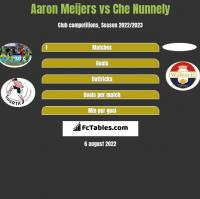 Aaron Meijers vs Che Nunnely h2h player stats
