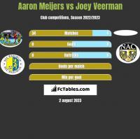 Aaron Meijers vs Joey Veerman h2h player stats