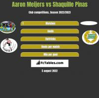 Aaron Meijers vs Shaquille Pinas h2h player stats