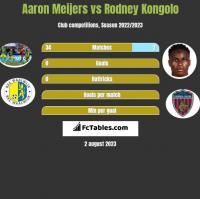 Aaron Meijers vs Rodney Kongolo h2h player stats