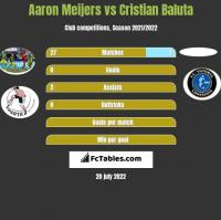 Aaron Meijers vs Cristian Baluta h2h player stats