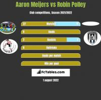 Aaron Meijers vs Robin Polley h2h player stats