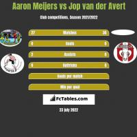 Aaron Meijers vs Jop van der Avert h2h player stats