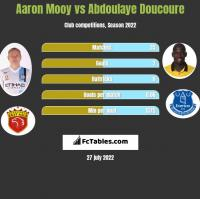 Aaron Mooy vs Abdoulaye Doucoure h2h player stats