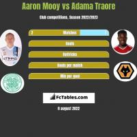 Aaron Mooy vs Adama Traore h2h player stats