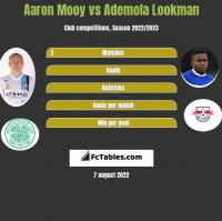 Aaron Mooy vs Ademola Lookman h2h player stats