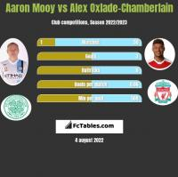 Aaron Mooy vs Alex Oxlade-Chamberlain h2h player stats