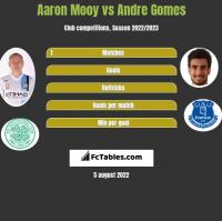 Aaron Mooy vs Andre Gomes h2h player stats