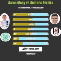 Aaron Mooy vs Andreas Pereira h2h player stats
