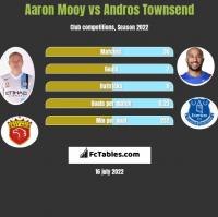 Aaron Mooy vs Andros Townsend h2h player stats