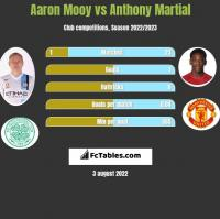 Aaron Mooy vs Anthony Martial h2h player stats