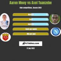 Aaron Mooy vs Axel Tuanzebe h2h player stats