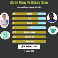 Aaron Mooy vs Bakary Sako h2h player stats