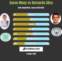 Aaron Mooy vs Bernardo Silva h2h player stats
