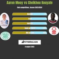 Aaron Mooy vs Cheikhou Kouyate h2h player stats