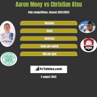 Aaron Mooy vs Christian Atsu h2h player stats