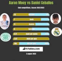 Aaron Mooy vs Daniel Ceballos h2h player stats