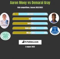 Aaron Mooy vs Demarai Gray h2h player stats