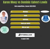 Aaron Mooy vs Dominic Calvert-Lewin h2h player stats