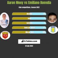 Aaron Mooy vs Emiliano Buendia h2h player stats