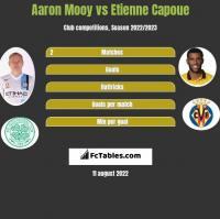 Aaron Mooy vs Etienne Capoue h2h player stats