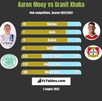 Aaron Mooy vs Granit Xhaka h2h player stats