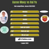 Aaron Mooy vs Hai Yu h2h player stats