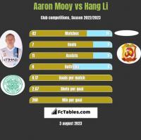 Aaron Mooy vs Hang Li h2h player stats