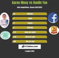 Aaron Mooy vs Hanlin Yao h2h player stats