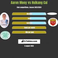 Aaron Mooy vs Huikang Cai h2h player stats