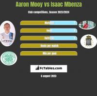 Aaron Mooy vs Isaac Mbenza h2h player stats