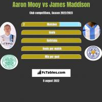 Aaron Mooy vs James Maddison h2h player stats